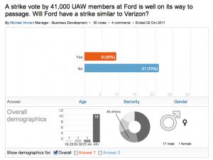 Linkedin Poll Results: