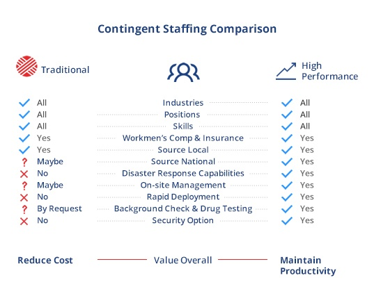 strike-contingency-planning---contingent-staffing-compariso-infographic