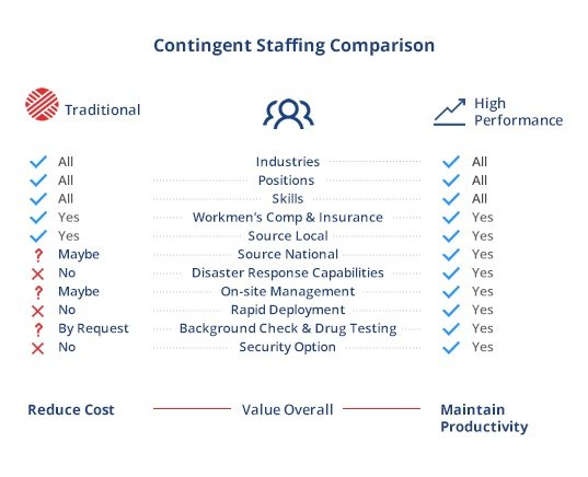 Contingent-Staffing-Nationwide